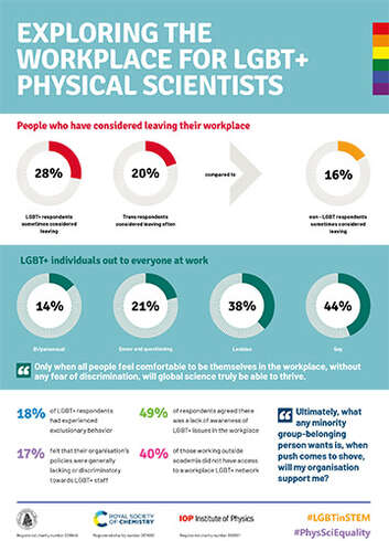 Visual representation of the key findings from Exploring the workplace for LGBT+ physical scientists