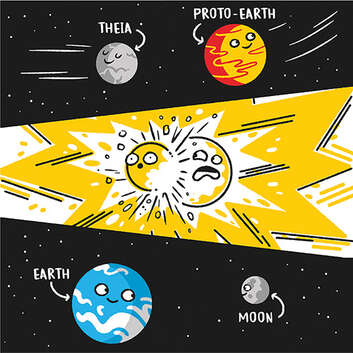 Theia and Proto-Earth collide to create the Earth and Moon.