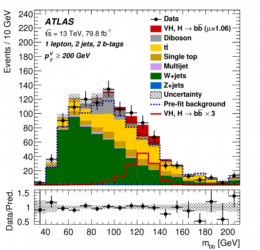 Higgs decay chart