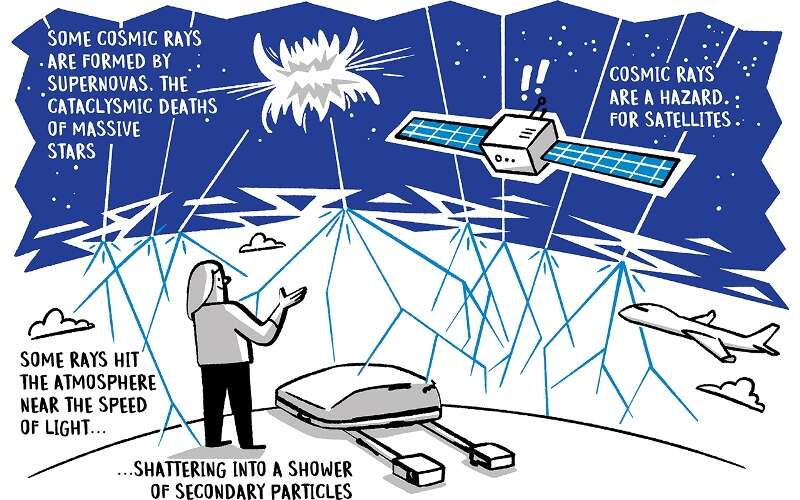 Diagram of what cosmic rays are.