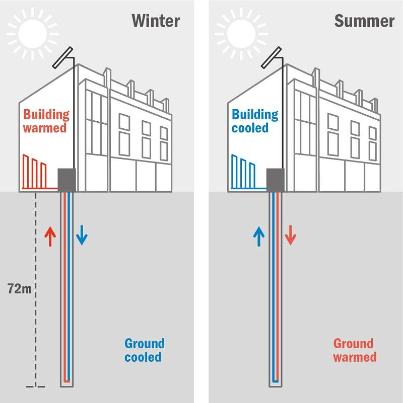 Diagram of a ground source heat pump and how it works in summer and winter.