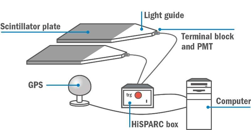 Diagram of a HiSPARC detector and how it works.