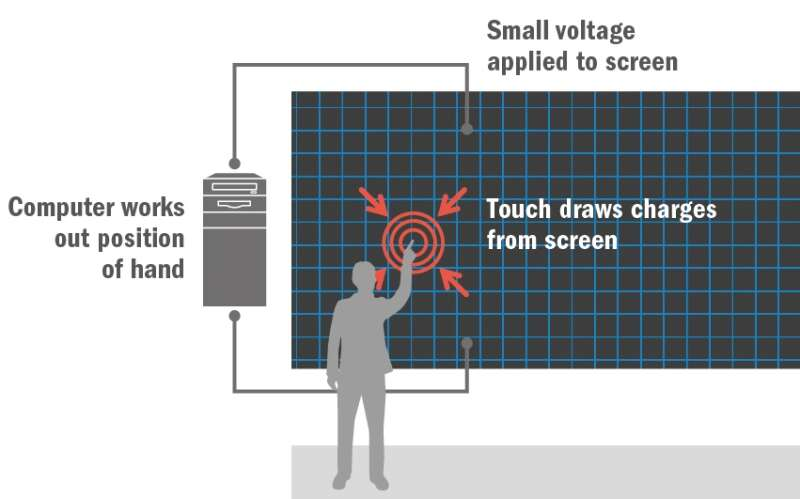 Illustration of how a touchscreen works.